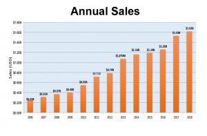 Bearing Sales